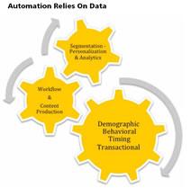 Marketing_automation_goldlasso